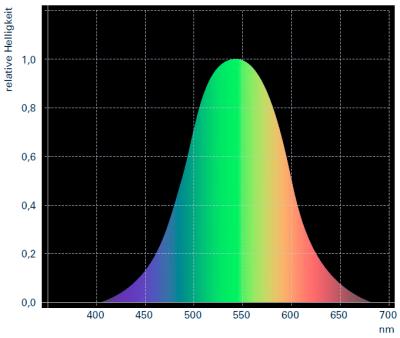 Sichtbares-Lichtspektrum